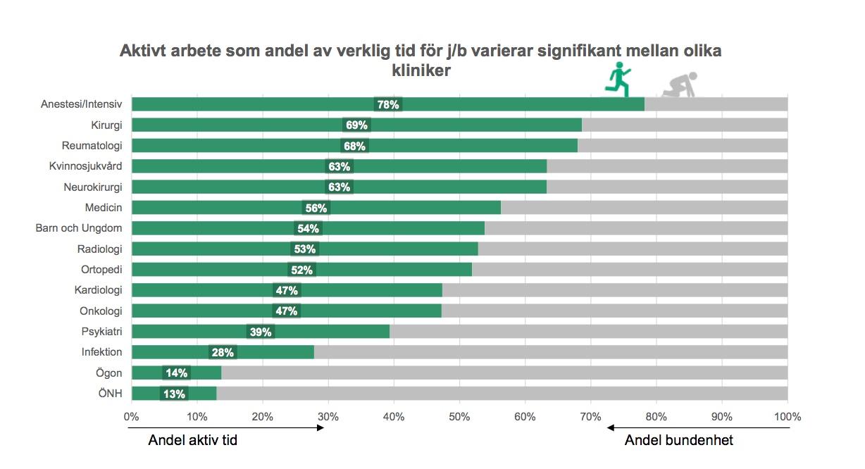 """Bild från Läkarförbundets rapport """"Läkares arbetstider""""."""