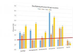 Var 20:e patient (5,3 procent) blev flyttad från IVA i Helsingborg till en annan IVA förra året på grund av resursbrist.
