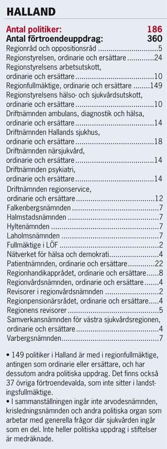 Halland_politikerstatistik
