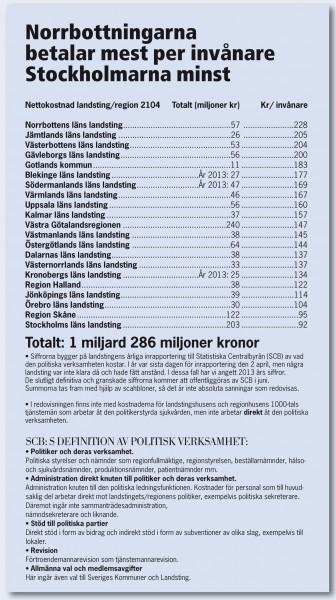tabell_politikerkostnader